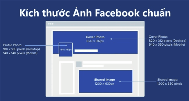 Kích thước hình ảnh chưa đạt chuẩn yêu cầu của Facebook