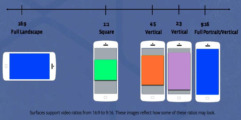 Tỉ lệ khung hình video facebook chuẩn