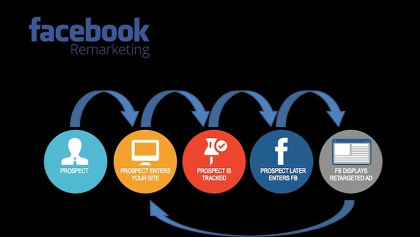 Remarketing Facebook là gì