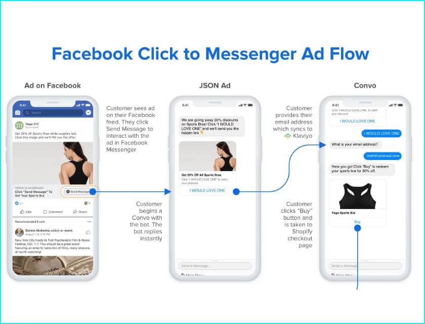 Tìm hiểu quảng cáo messenger