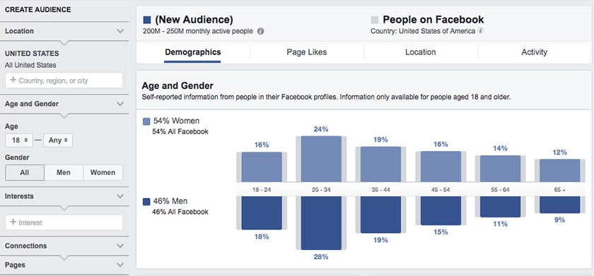 Xây dựng target audience demographics