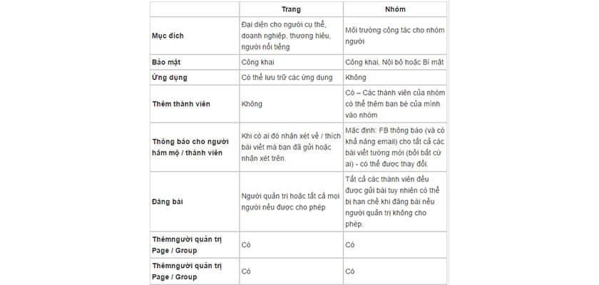 Sự khác biệt giữa Fanpage và Group